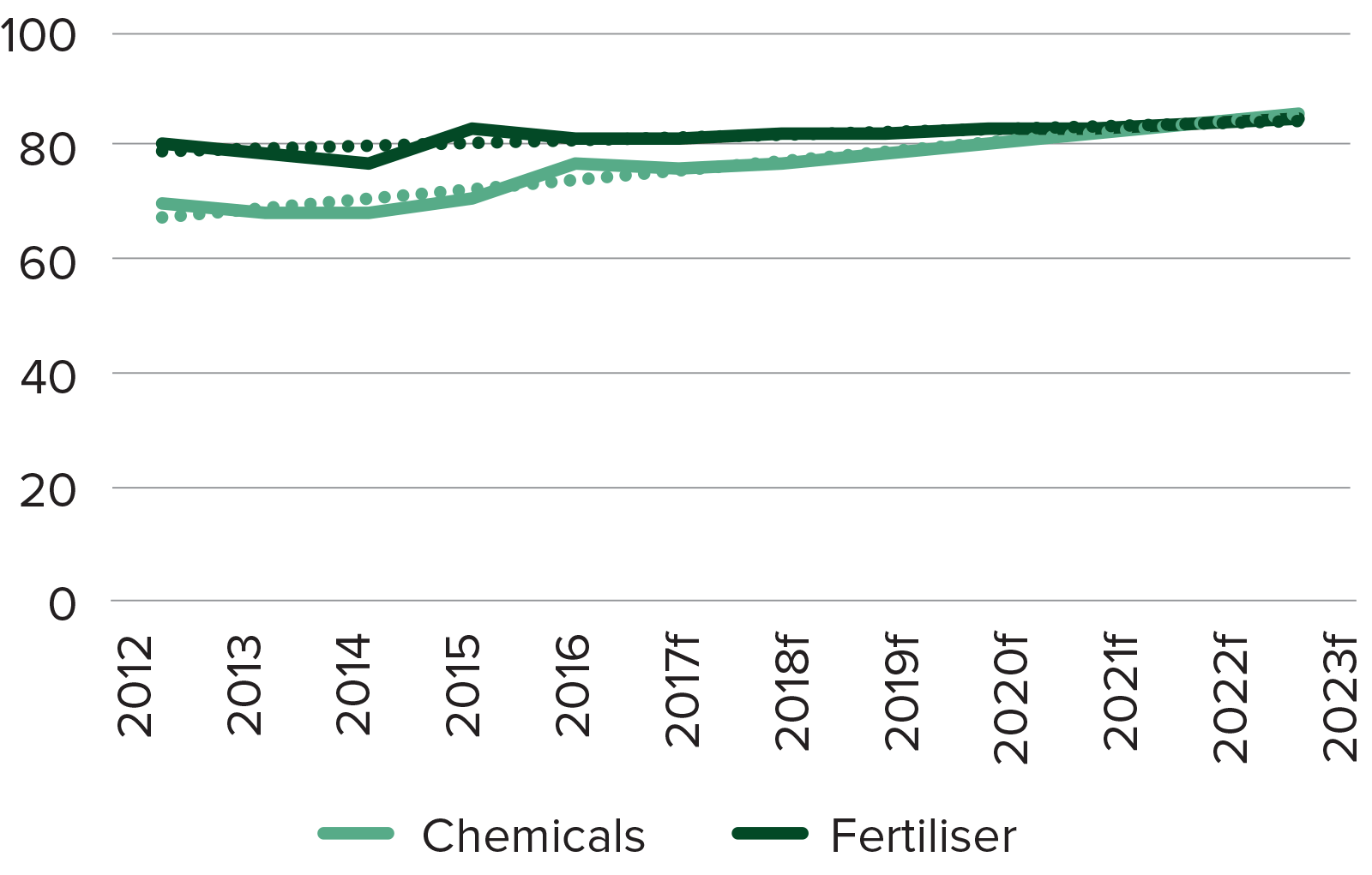 Figure 18: Medium-term trends average annual in chemical and fertiliser costs ($/ha)