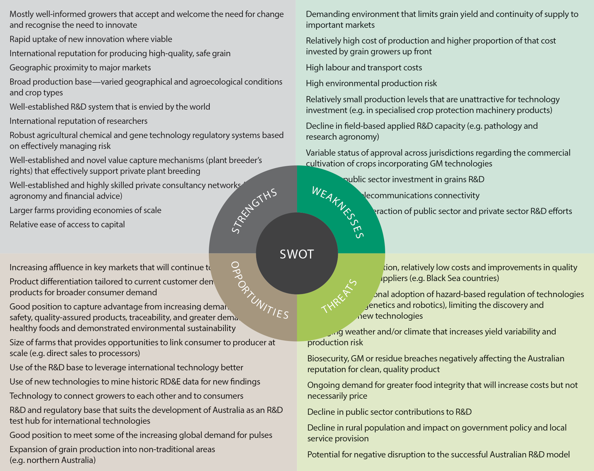 Grains industry SWOT analysis