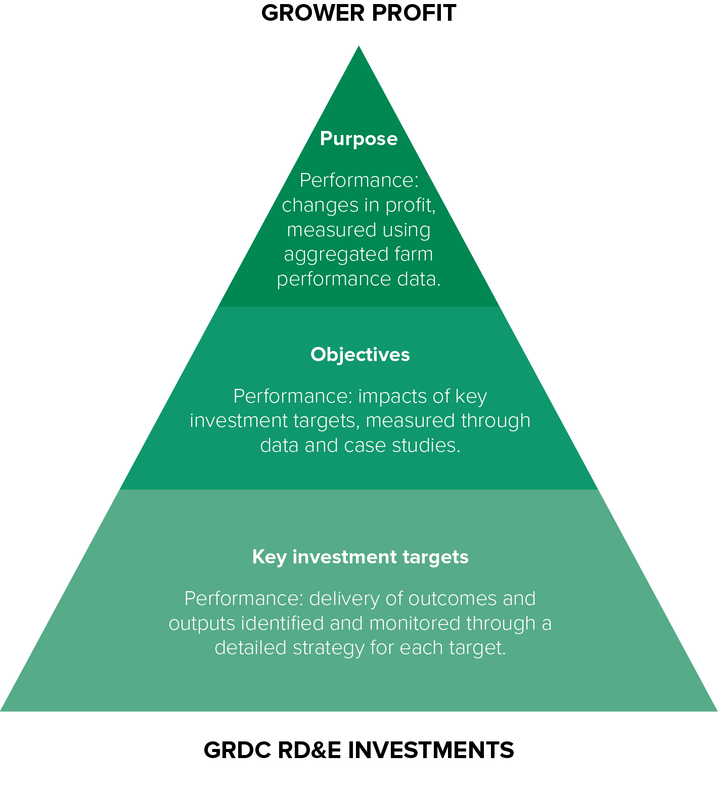 GRDC Performance Framework